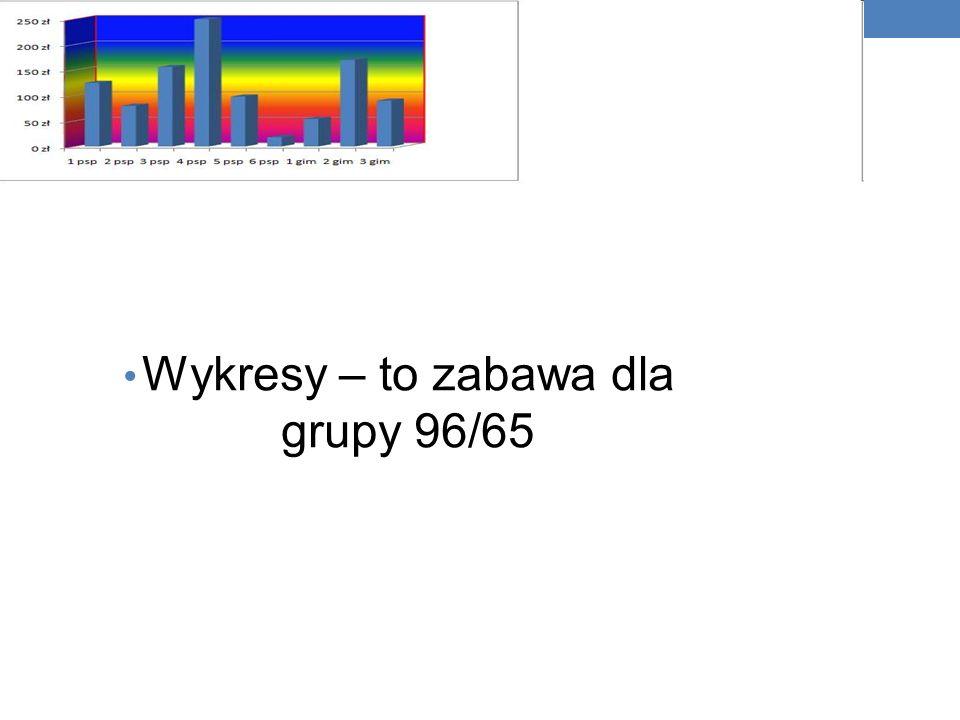 Doświadczenie grupy 96/65 dnia 6.12.2010 odbył się kiermasz świąteczny gdzie grupa zajmowała się badaniem na co był najwiekszy popyt, nasze informacje wyglądają następujaco; kl 1 psp-125 zl kl 2 psp- 80 zl kl 3 psp- 156zl kl 4 psp- 250 zl kl 5 psp- 98 zl kl 6 psp- 18zl kl 1 gim -54zl kl 2 gim- 170zl kl 3 gim -90 zl wniosek; -Najwiekszy popyt był na : -ozdoby swiąteczne -kl 4 psp zapiekanki,lody, gofry- 2 gim - ozdoby z artystycznego makaronu -3 kl psp