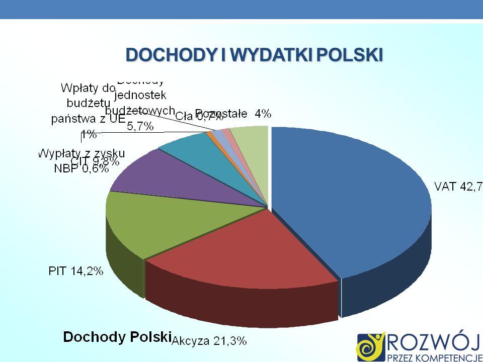 DOCHODY I WYDATKI POLSKI