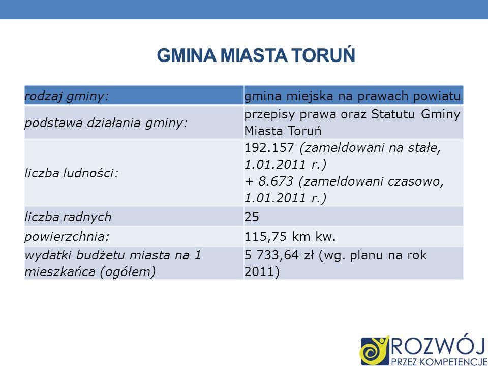 GMINA MIASTA TORUŃ rodzaj gminy:gmina miejska na prawach powiatu podstawa działania gminy: przepisy prawa oraz Statutu Gminy Miasta Toruń liczba ludności: 192.157 (zameldowani na stałe, 1.01.2011 r.) + 8.673 (zameldowani czasowo, 1.01.2011 r.) liczba radnych25 powierzchnia:115,75 km kw.