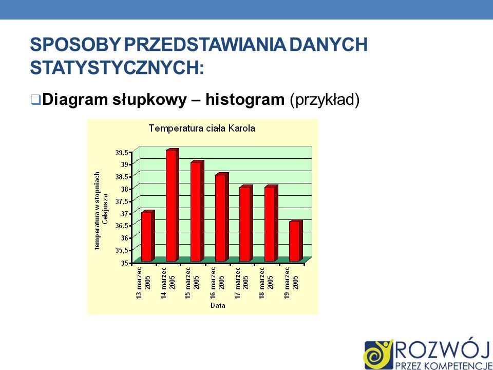SPOSOBY PRZEDSTAWIANIA DANYCH STATYSTYCZNYCH: Diagram słupkowy – histogram (przykład)