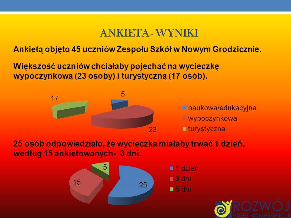 ANKIETA - WYNIKI Ankietą objęto 45 uczniów Zespołu Szkół w Nowym Grodzicznie.