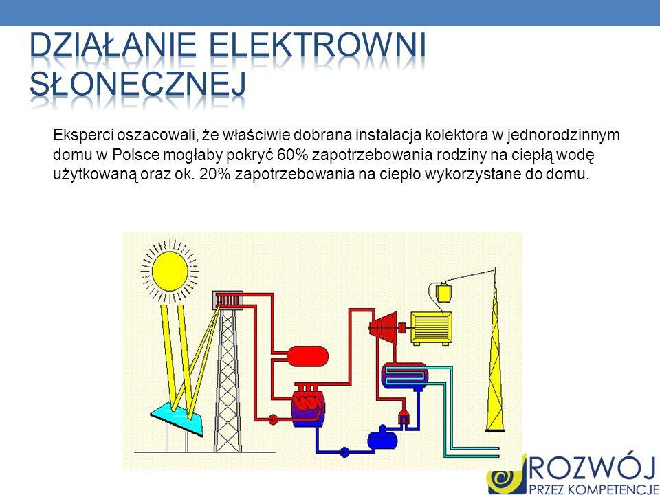 Eksperci oszacowali, że właściwie dobrana instalacja kolektora w jednorodzinnym domu w Polsce mogłaby pokryć 60% zapotrzebowania rodziny na ciepłą wod