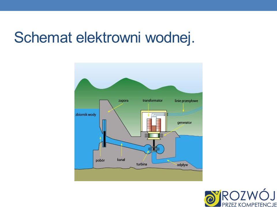 Schemat elektrowni wodnej.