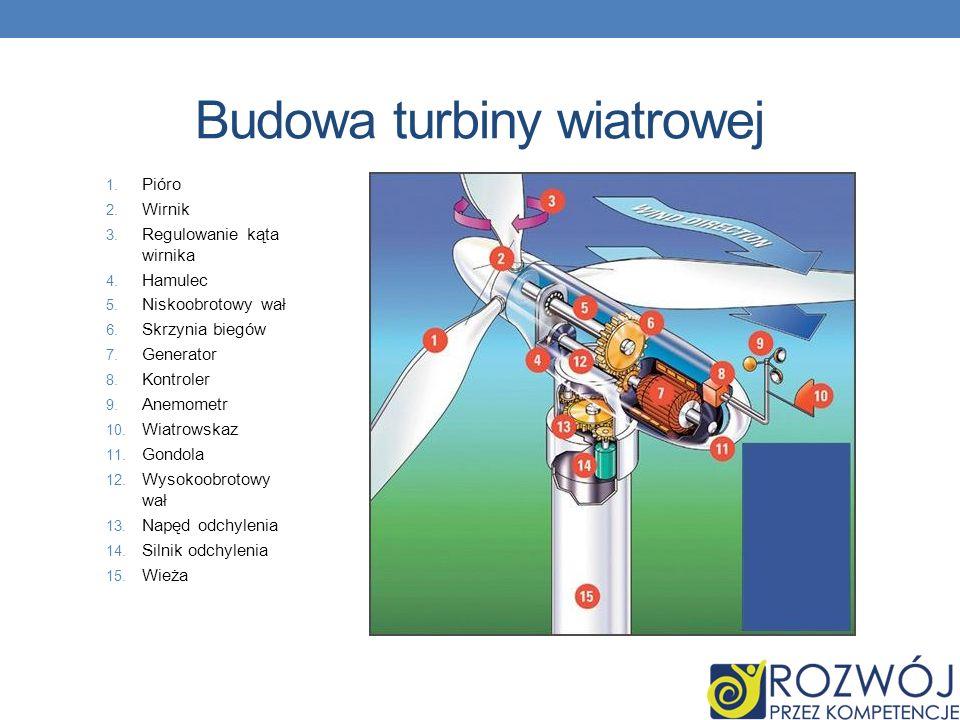 Budowa turbiny wiatrowej 1. Pióro 2. Wirnik 3. Regulowanie kąta wirnika 4. Hamulec 5. Niskoobrotowy wał 6. Skrzynia biegów 7. Generator 8. Kontroler 9
