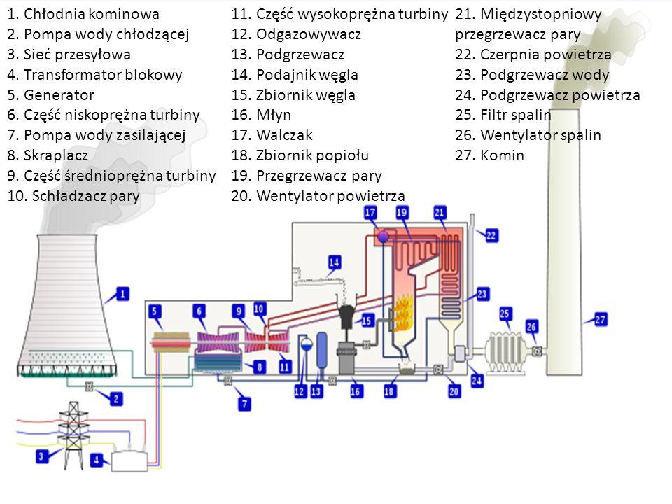 1. Chłodnia kominowa 2. Pompa wody chłodzącej 3. Sieć przesyłowa 4. Transformator blokowy 5. Generator 6. Część niskoprężna turbiny 7. Pompa wody zasi