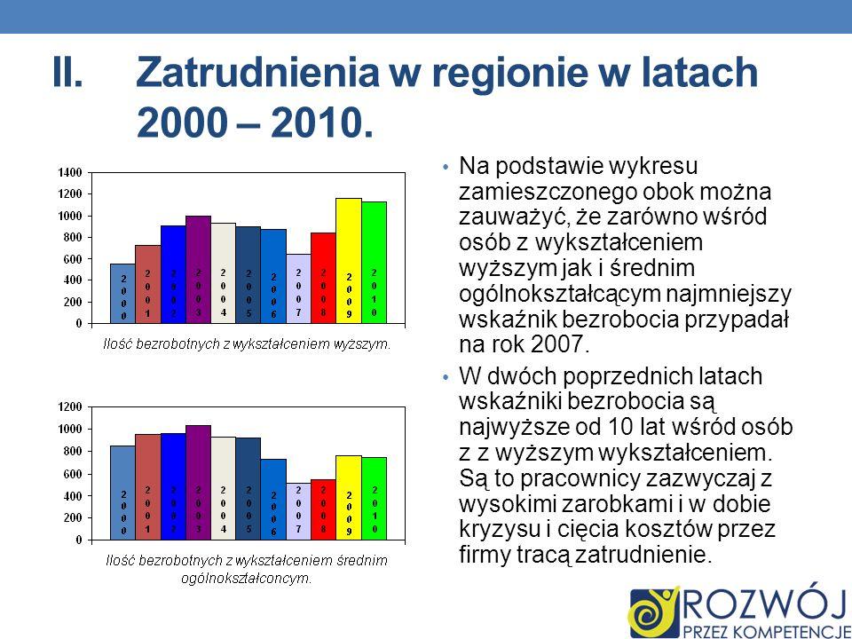 II.Zatrudnienia w regionie w latach 2000 – 2010. Na podstawie wykresu zamieszczonego obok można zauważyć, że zarówno wśród osób z wykształceniem wyższ