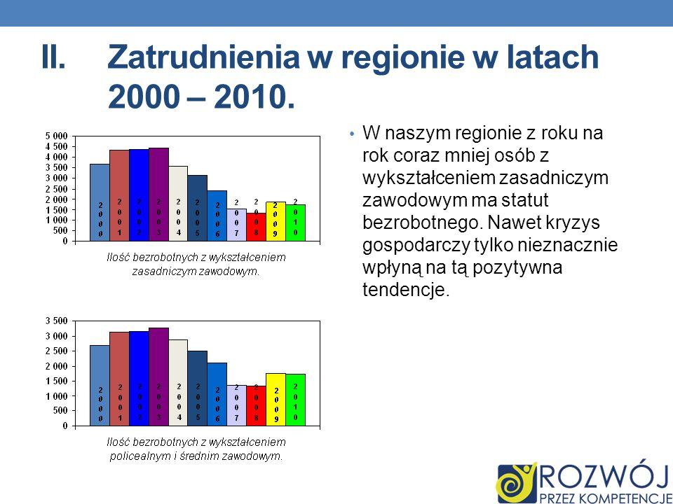 II.Zatrudnienia w regionie w latach 2000 – 2010. W naszym regionie z roku na rok coraz mniej osób z wykształceniem zasadniczym zawodowym ma statut bez