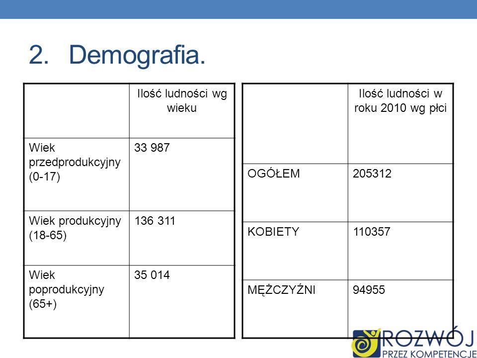 2.Demografia. Ilość ludności wg wieku Wiek przedprodukcyjny (0-17) 33 987 Wiek produkcyjny (18-65) 136 311 Wiek poprodukcyjny (65+) 35 014 Ilość ludno