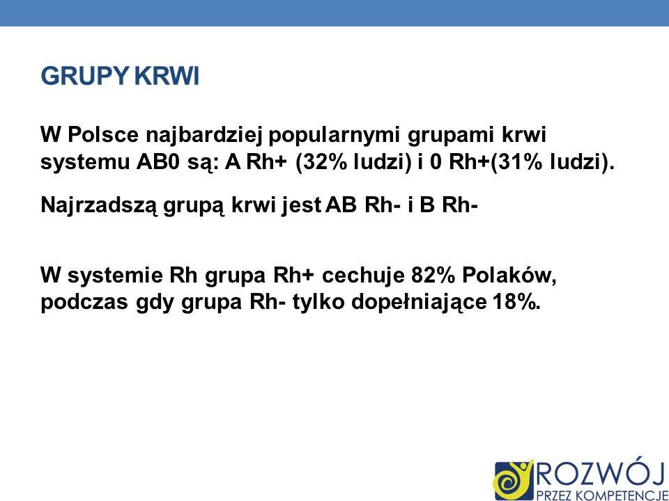 W Polsce najbardziej popularnymi grupami krwi systemu AB0 są: A Rh+ (32% ludzi) i 0 Rh+(31% ludzi). Najrzadszą grupą krwi jest AB Rh- i B Rh- W system