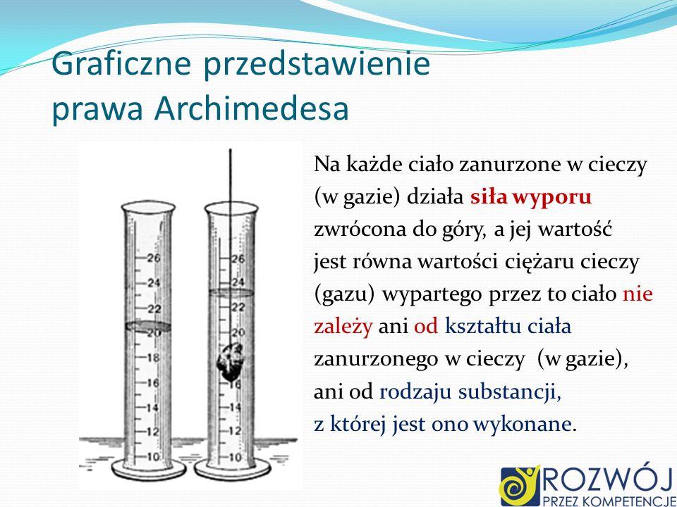 Graficzne przedstawienie prawa Archimedesa Na każde ciało zanurzone w cieczy (w gazie) działa siła wyporu zwrócona do góry, a jej wartość jest równa w