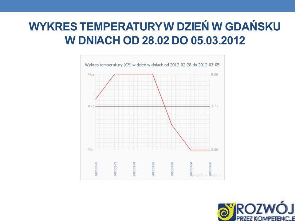 WYKRES TEMPERATURY W DZIEŃ W GDAŃSKU W DNIACH OD 28.02 DO 05.03.2012
