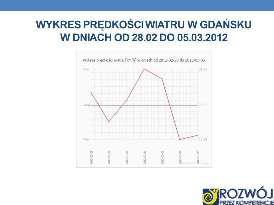 WYKRES PRĘDKOŚCI WIATRU W GDAŃSKU W DNIACH OD 28.02 DO 05.03.2012