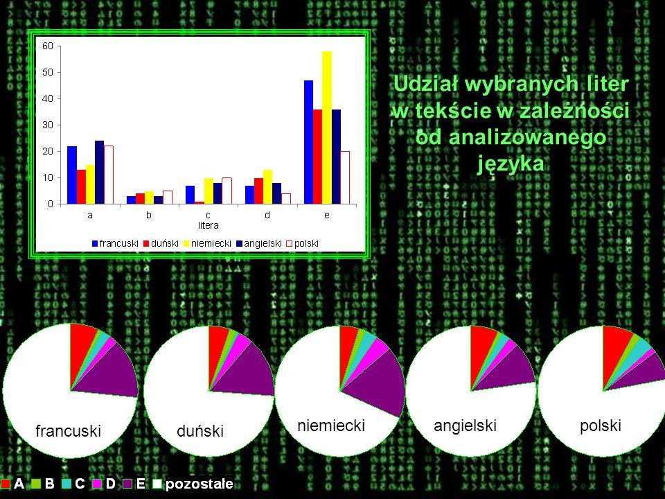 Udział wybranych liter w tekście w zależności od analizowanego języka francuskiduński niemieckiangielskipolski