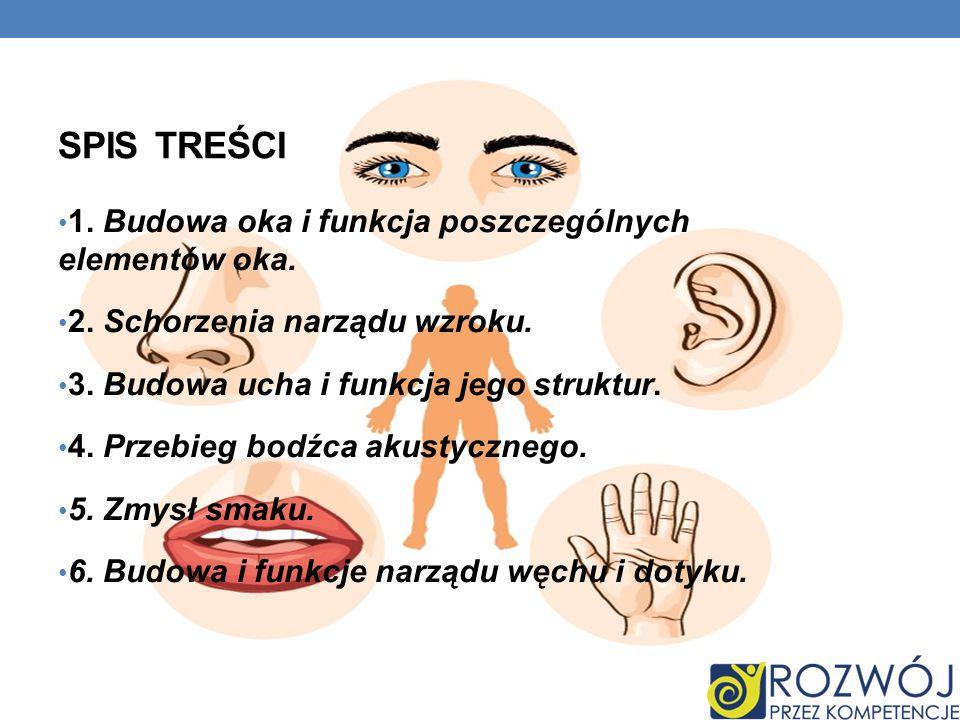 SPIS TREŚCI 1. Budowa oka i funkcja poszczególnych elementów oka. 2. Schorzenia narządu wzroku. 3. Budowa ucha i funkcja jego struktur. 4. Przebieg bo