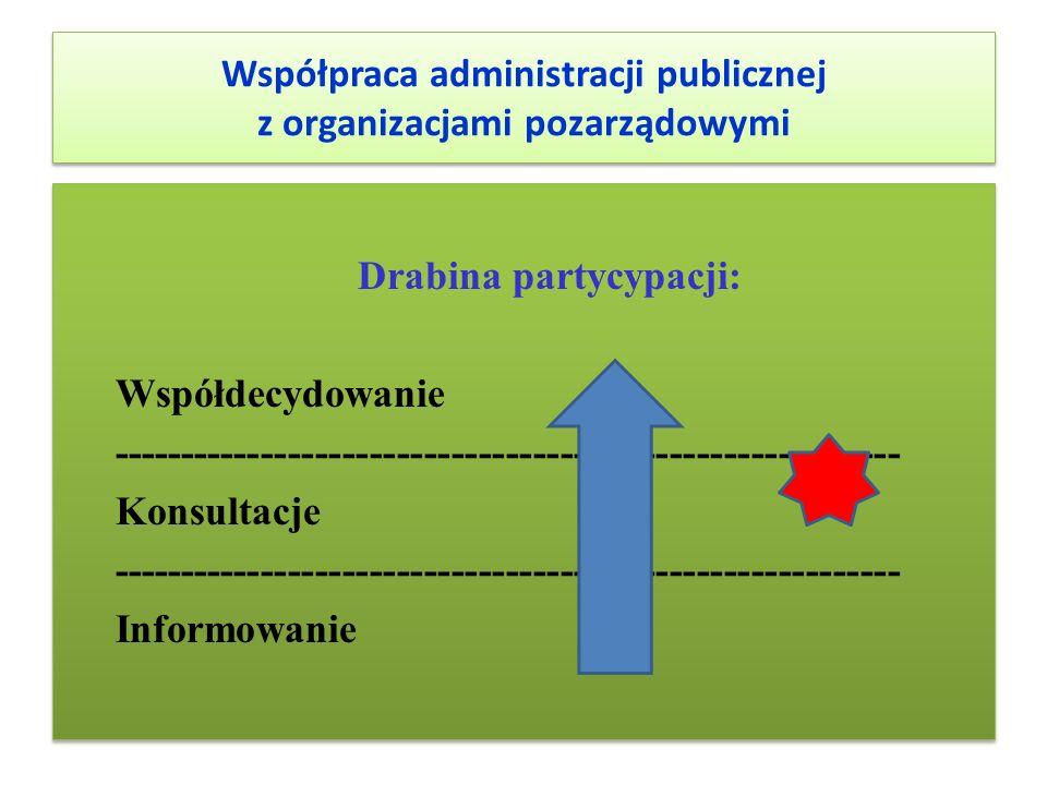 Współpraca administracji publicznej z organizacjami pozarządowymi Drabina partycypacji: Współdecydowanie ---------------------------------------------