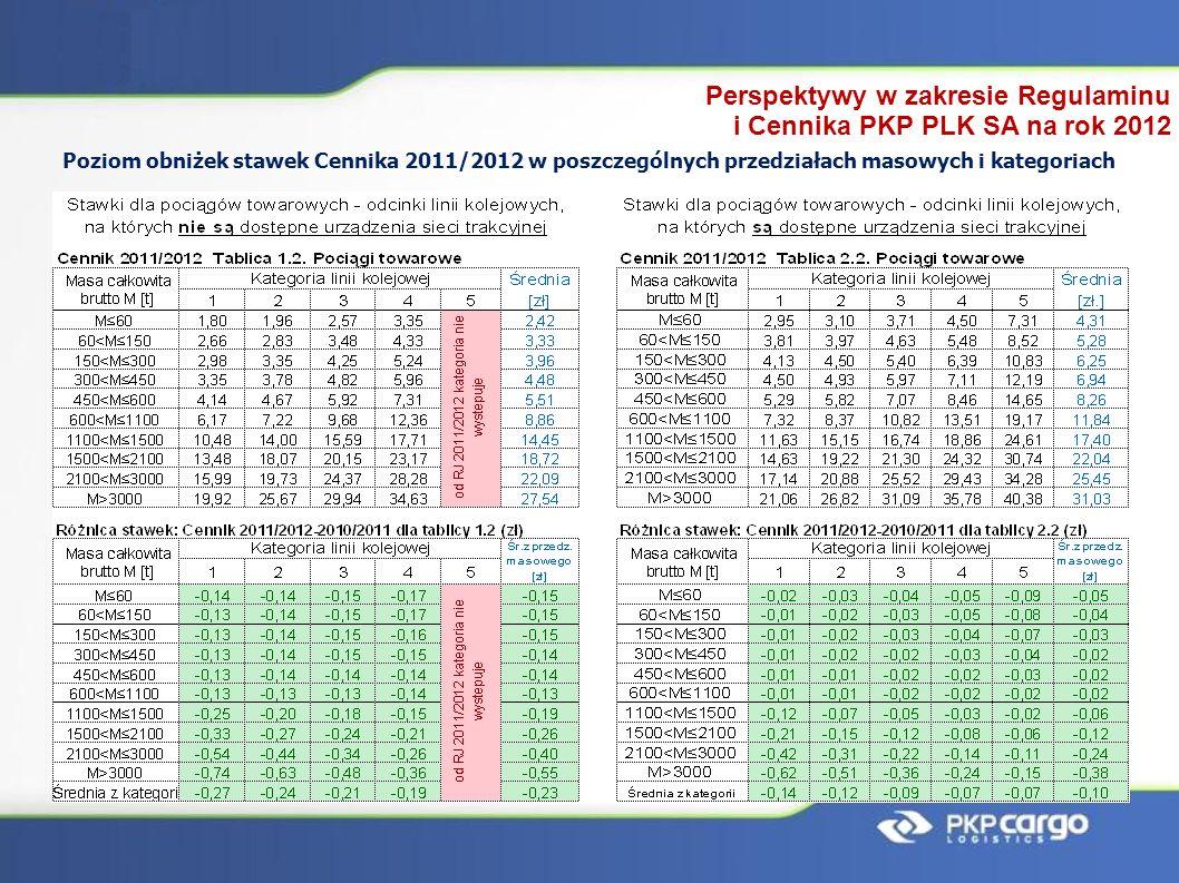 Poziom obniżek stawek Cennika 2011/2012 w poszczególnych przedziałach masowych i kategoriach Perspektywy w zakresie Regulaminu i Cennika PKP PLK SA na