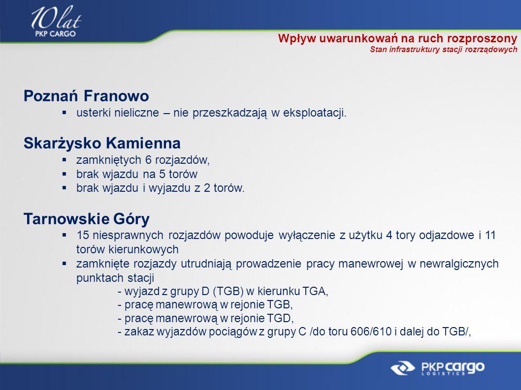 Poznań Franowo usterki nieliczne – nie przeszkadzają w eksploatacji. Skarżysko Kamienna zamkniętych 6 rozjazdów, brak wjazdu na 5 torów brak wjazdu i
