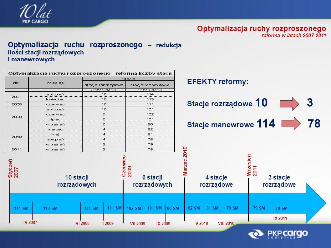 Optymalizacja ruchy rozproszonego reforma w latach 2007-2011 Optymalizacja ruchu rozproszonego – redukcja ilości stacji rozrządowych i manewrowych 3 s