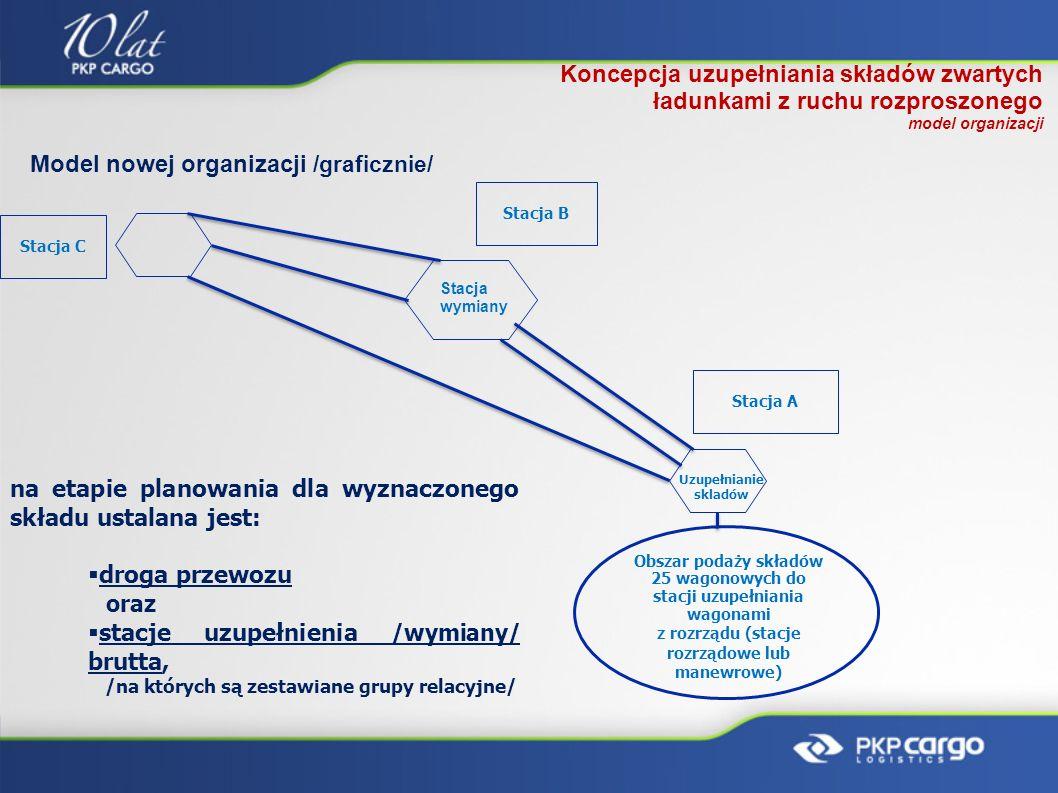 Koncepcja uzupełniania składów zwartych ładunkami z ruchu rozproszonego model organizacji Stacja C Stacja B Stacja A Model nowej organizacji /graficzn