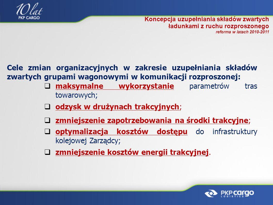 Koncepcja uzupełniania składów zwartych ładunkami z ruchu rozproszonego reforma w latach 2010-2011 Cele zmian organizacyjnych w zakresie uzupełniania