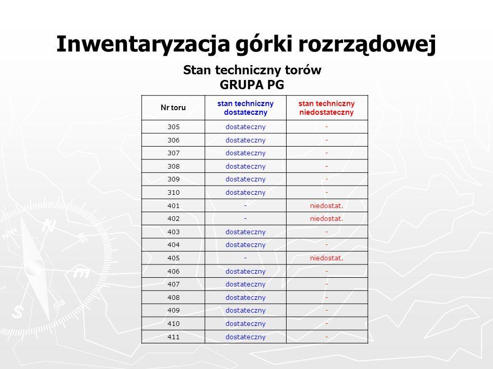 Inwentaryzacja górki rozrządowej Stan techniczny torów GRUPA PG Nr toru stan techniczny dostateczny stan techniczny niedostateczny 305dostateczny - 30