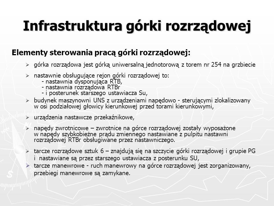 Infrastruktura górki rozrządowej Elementy sterowania pracą górki rozrządowej: górka rozrządowa jest górką uniwersalną jednotorową z torem nr 254 na gr