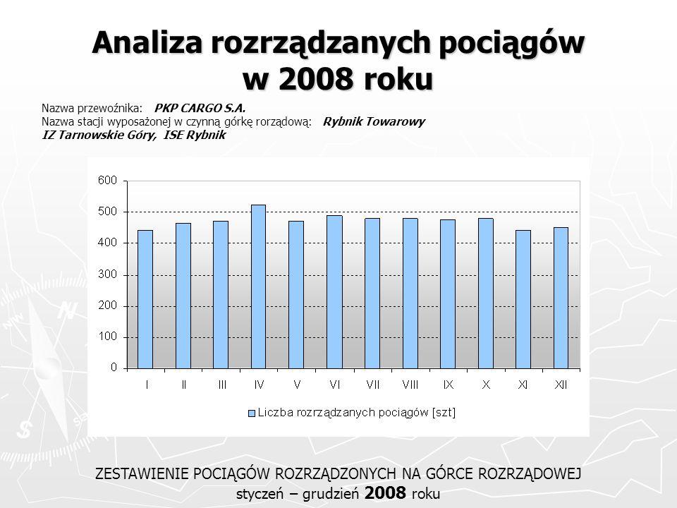 Analiza rozrządzanych pociągów w 2008 roku ZESTAWIENIE POCIĄGÓW ROZRZĄDZONYCH NA GÓRCE ROZRZĄDOWEJ styczeń – grudzień 2008 roku Nazwa przewoźnika: PKP
