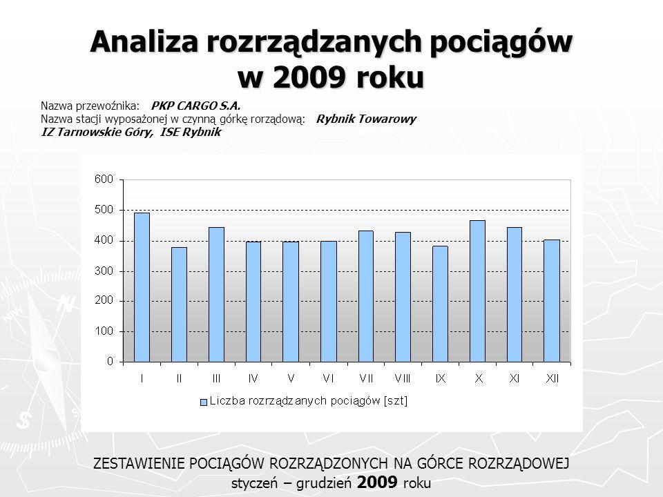 Analiza rozrządzanych pociągów w 2009 roku ZESTAWIENIE POCIĄGÓW ROZRZĄDZONYCH NA GÓRCE ROZRZĄDOWEJ styczeń – grudzień 2009 roku Nazwa przewoźnika: PKP