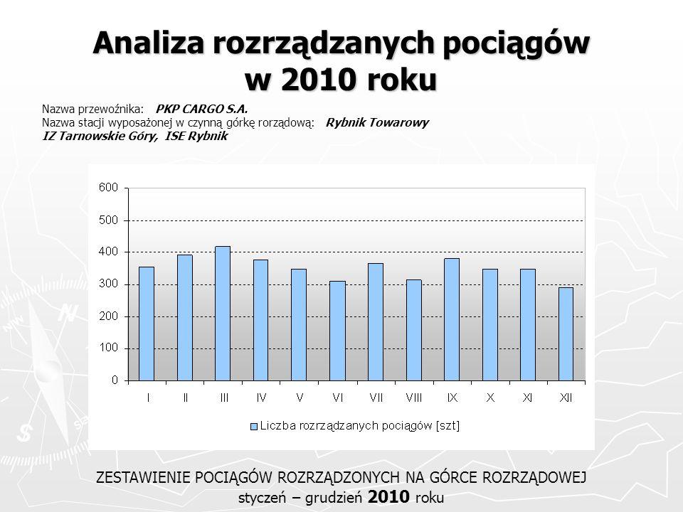 Analiza rozrządzanych pociągów w 2010 roku ZESTAWIENIE POCIĄGÓW ROZRZĄDZONYCH NA GÓRCE ROZRZĄDOWEJ styczeń – grudzień 2010 roku Nazwa przewoźnika: PKP