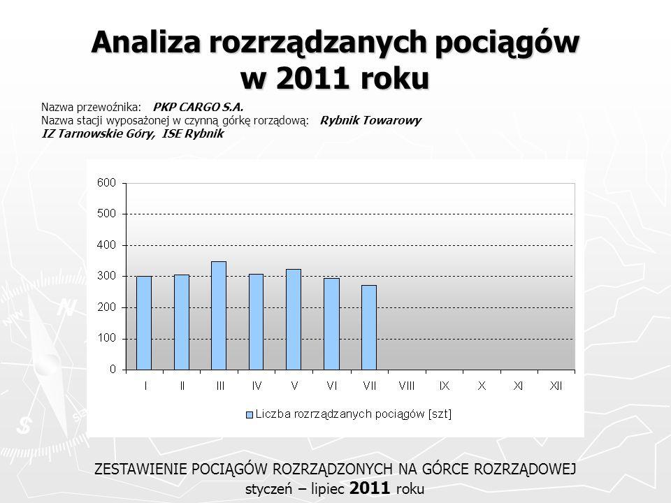 Analiza rozrządzanych pociągów w 2011 roku ZESTAWIENIE POCIĄGÓW ROZRZĄDZONYCH NA GÓRCE ROZRZĄDOWEJ styczeń – lipiec 2011 roku Nazwa przewoźnika: PKP C