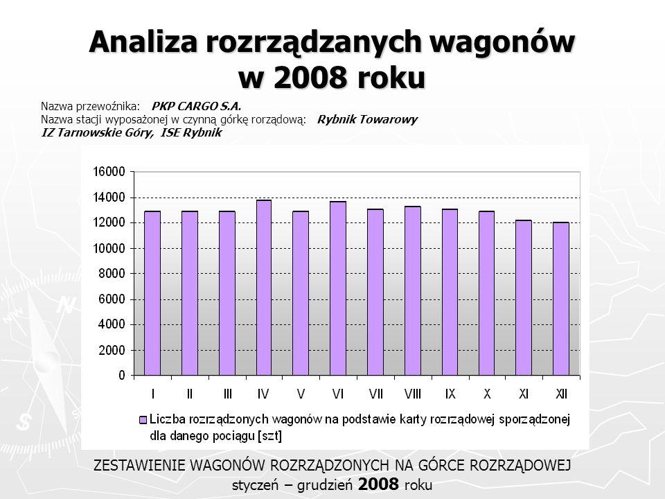 Analiza rozrządzanych wagonów w 2008 roku ZESTAWIENIE WAGONÓW ROZRZĄDZONYCH NA GÓRCE ROZRZĄDOWEJ styczeń – grudzień 2008 roku Nazwa przewoźnika: PKP C