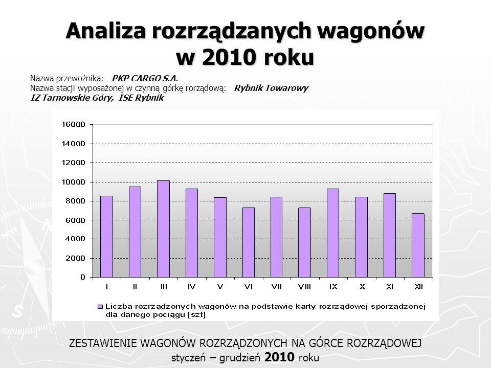 Analiza rozrządzanych wagonów w 2010 roku ZESTAWIENIE WAGONÓW ROZRZĄDZONYCH NA GÓRCE ROZRZĄDOWEJ styczeń – grudzień 2010 roku Nazwa przewoźnika: PKP C