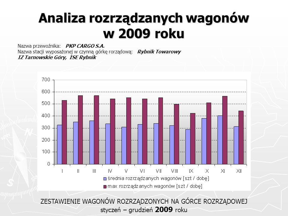 Analiza rozrządzanych wagonów w 2009 roku ZESTAWIENIE WAGONÓW ROZRZĄDZONYCH NA GÓRCE ROZRZĄDOWEJ styczeń – grudzień 2009 roku Nazwa przewoźnika: PKP C
