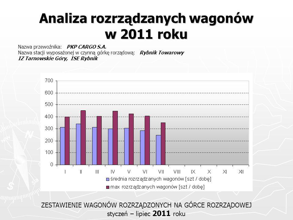 Analiza rozrządzanych wagonów w 2011 roku ZESTAWIENIE WAGONÓW ROZRZĄDZONYCH NA GÓRCE ROZRZĄDOWEJ styczeń – lipiec 2011 roku Nazwa przewoźnika: PKP CAR