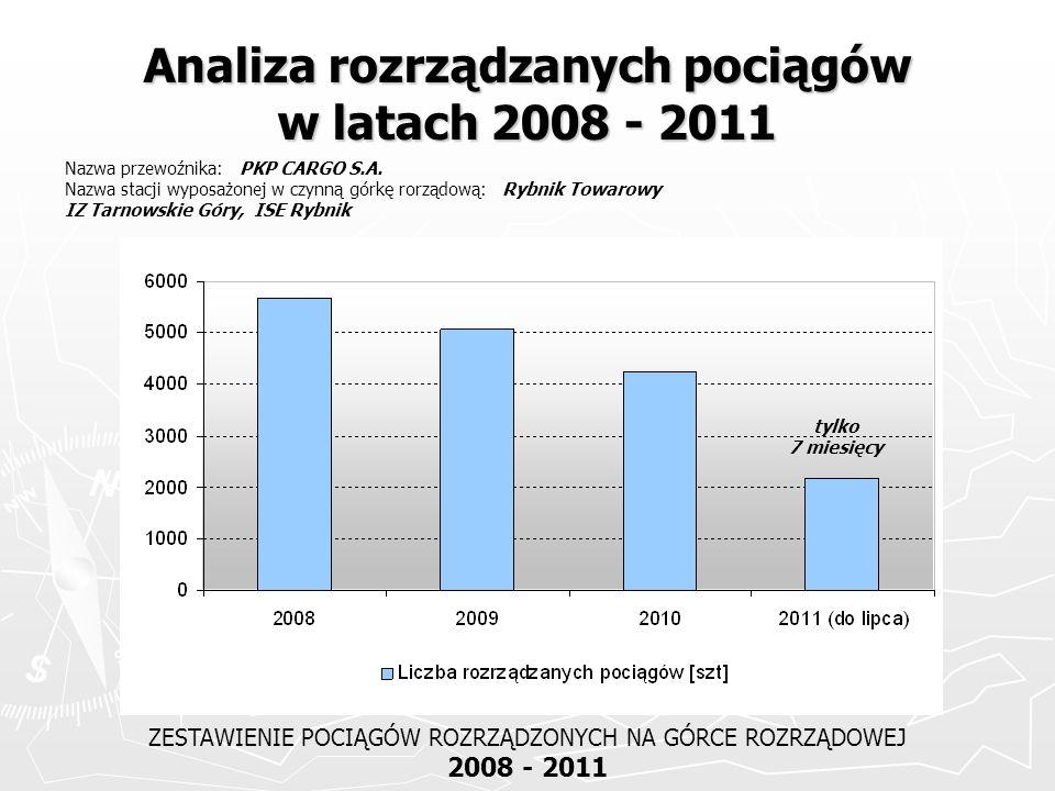 Analiza rozrządzanych pociągów w latach 2008 - 2011 ZESTAWIENIE POCIĄGÓW ROZRZĄDZONYCH NA GÓRCE ROZRZĄDOWEJ 2008 - 2011 Nazwa przewoźnika: PKP CARGO S