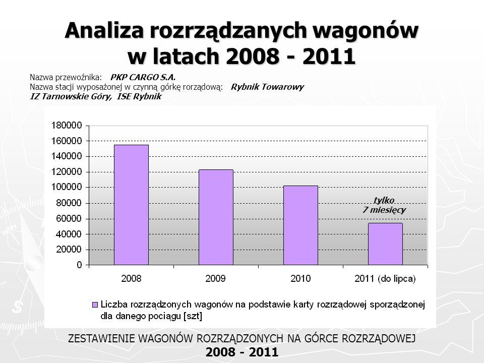 Analiza rozrządzanych wagonów w latach 2008 - 2011 ZESTAWIENIE WAGONÓW ROZRZĄDZONYCH NA GÓRCE ROZRZĄDOWEJ 2008 - 2011 Nazwa przewoźnika: PKP CARGO S.A