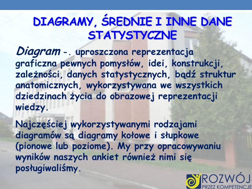 DIAGRAMY, ŚREDNIE I INNE DANE STATYSTYCZNE Diagram -.