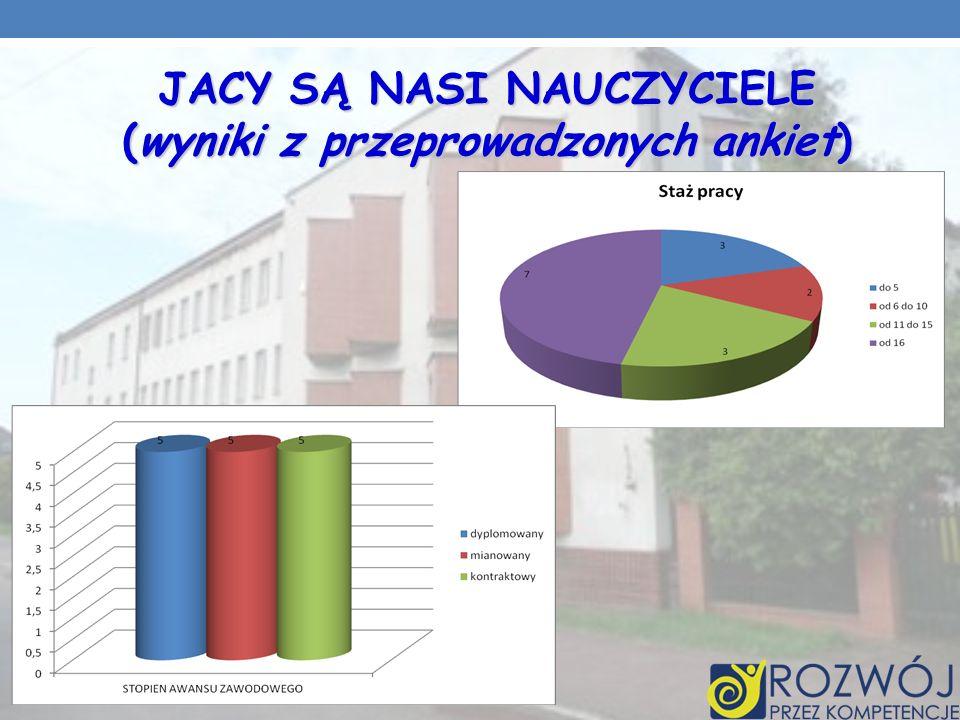 JACY SĄ NASI NAUCZYCIELE (wyniki z przeprowadzonych ankiet)