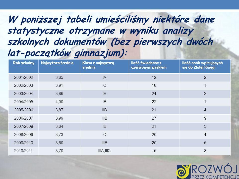 W poniższej tabeli umieściliśmy niektóre dane statystyczne otrzymane w wyniku analizy szkolnych dokumentów (bez pierwszych dwóch lat-początków gimnazjum): Rok szkolnyNajwyższa średniaKlasa z najwyższą średnią Ilość świadectw z czerwonym paskiem Ilość osób wpisujących się do Złotej Księgi 2001/20023,65IA122 2002/20033,91IC181 2003/20043,86IB242 2004/20054,00IB221 2005/20063,87IIB214 2006/20073,99IIIB279 2007/20083,64IB213 2008/20093,73IC204 2009/20103,60IIIB205 2010/20113,70IIIA,IIIC153