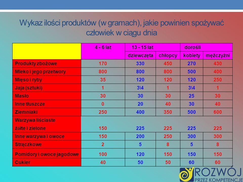 Wykaz ilości produktów (w gramach), jakie powinien spożywać człowiek w ciągu dnia 4 - 6 lat13 - 15 lat dorośli dziewczętachłopcykobietymężczyźni Produ