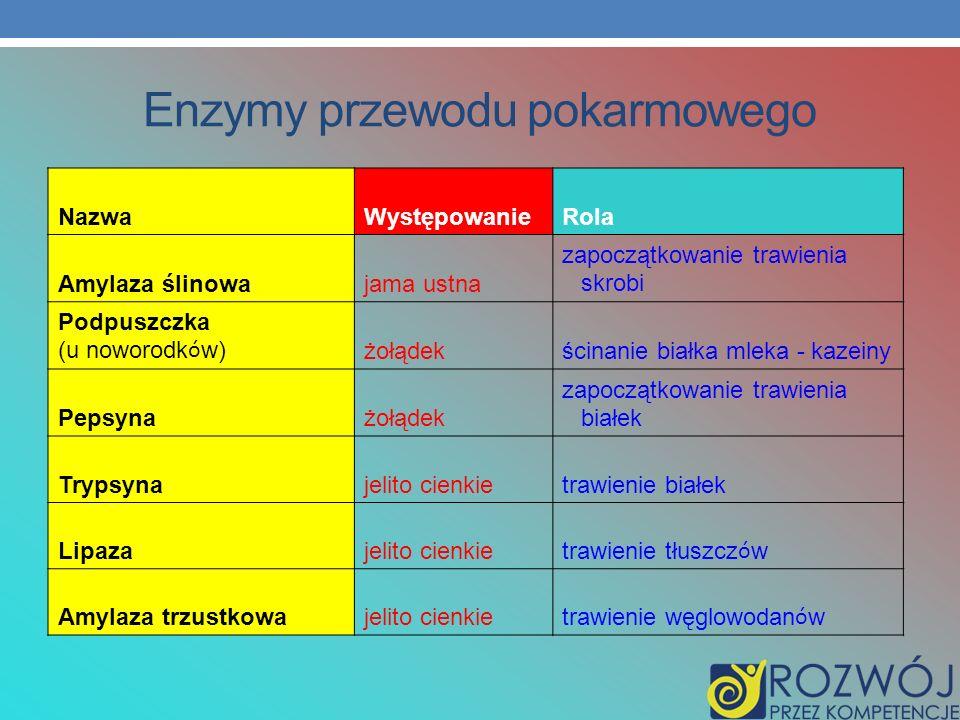 Skrobia (C 6 H 12 O 5 ) n 300 <n<400