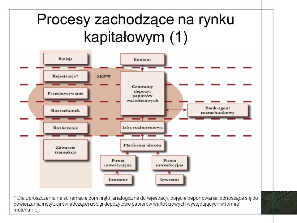 Procesy zachodzące na rynku kapitałowym (2) –emisja papierów wartościowych –rejestracja i deponowanie papierów wartościowych –zawieranie transakcji –rozliczenie –rozrachunek
