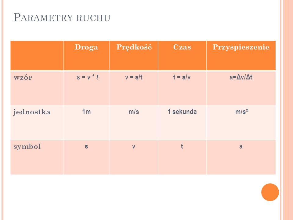 P ARAMETRY RUCHU DrogaPrędkośćCzasPrzyspieszenie wzór s = v * t v = s/tt = s/va=Δv/Δt jednostka 1mm/s1 sekunda m/s² symbol svta