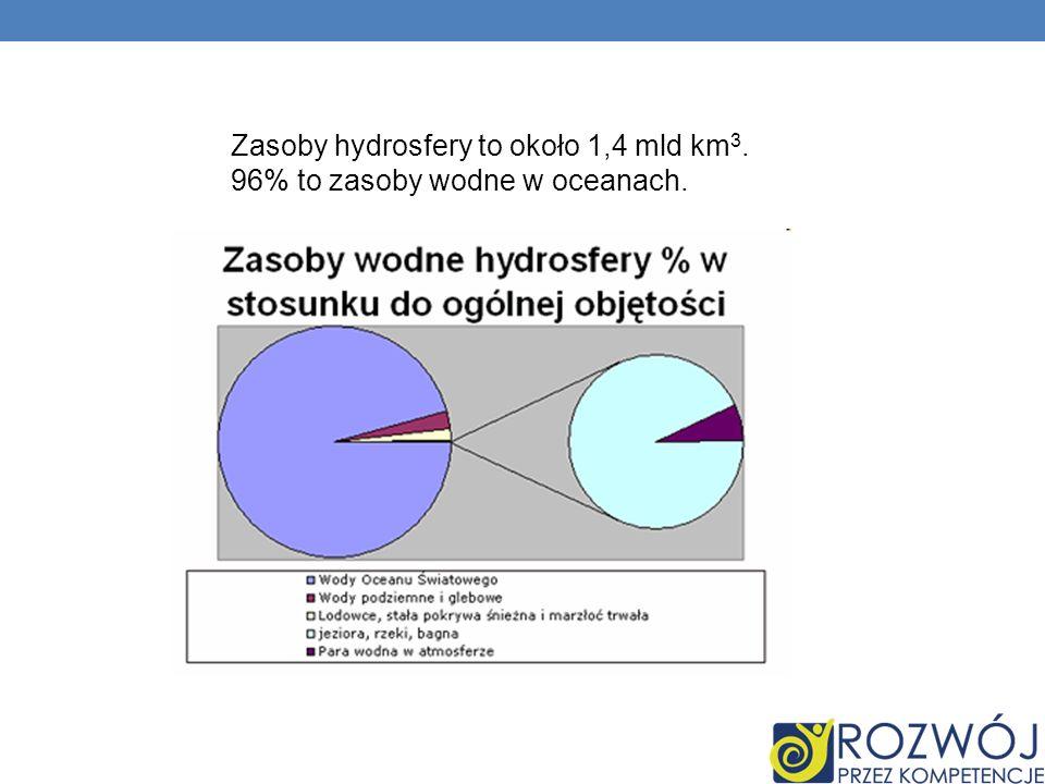 Zasoby hydrosfery to około 1,4 mld km 3. 96% to zasoby wodne w oceanach.