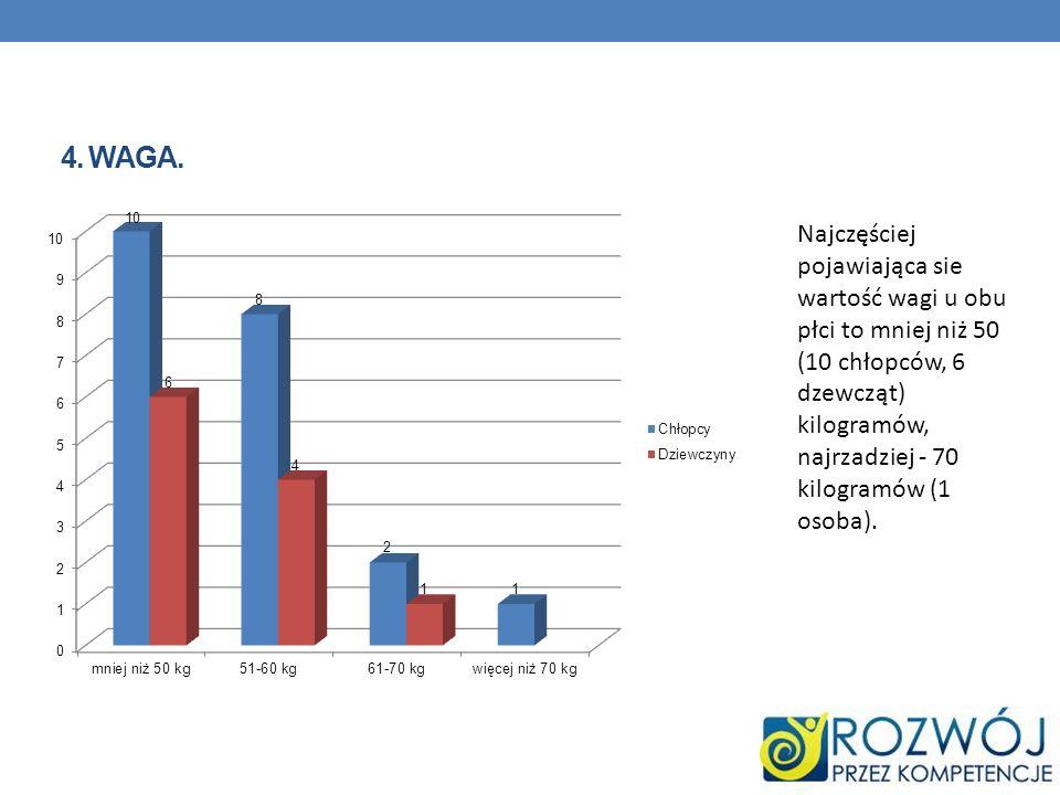 4. WAGA. Najczęściej pojawiająca sie wartość wagi u obu płci to mniej niż 50 (10 chłopców, 6 dzewcząt) kilogramów, najrzadziej - 70 kilogramów (1 osob