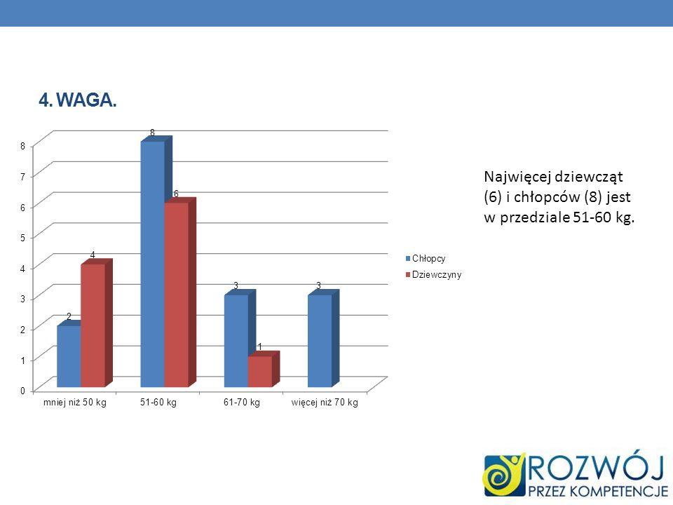 4. WAGA. Najwięcej dziewcząt (6) i chłopców (8) jest w przedziale 51-60 kg.