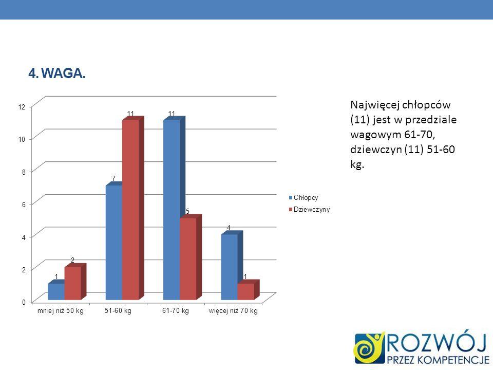 4. WAGA. Najwięcej chłopców (11) jest w przedziale wagowym 61-70, dziewczyn (11) 51-60 kg.