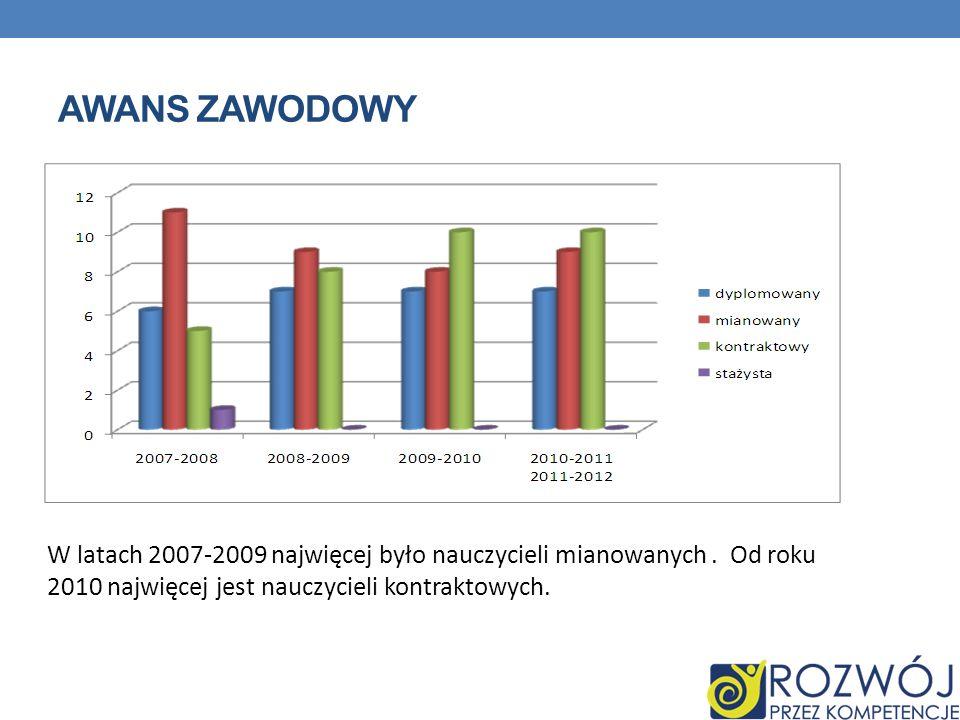 AWANS ZAWODOWY W latach 2007-2009 najwięcej było nauczycieli mianowanych. Od roku 2010 najwięcej jest nauczycieli kontraktowych.
