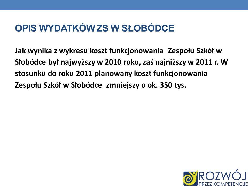 OPIS WYDATKÓW ZS W SŁOBÓDCE Jak wynika z wykresu koszt funkcjonowania Zespołu Szkół w Słobódce był najwyższy w 2010 roku, zaś najniższy w 2011 r. W st