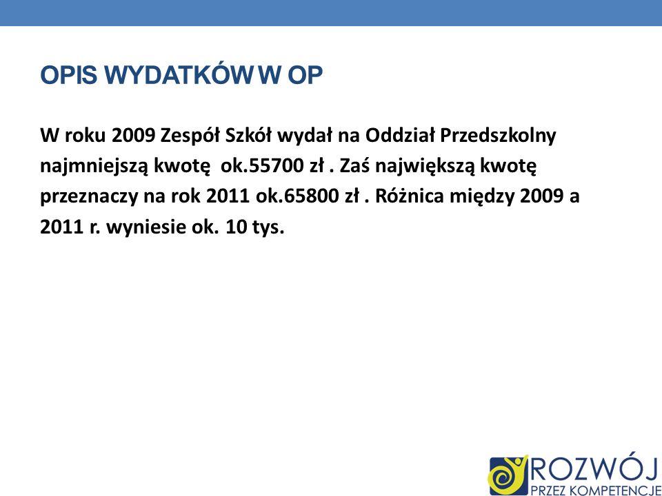 OPIS WYDATKÓW W OP W roku 2009 Zespół Szkół wydał na Oddział Przedszkolny najmniejszą kwotę ok.55700 zł. Zaś największą kwotę przeznaczy na rok 2011 o